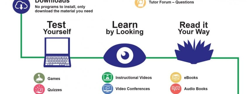 what is eLearning Infographic