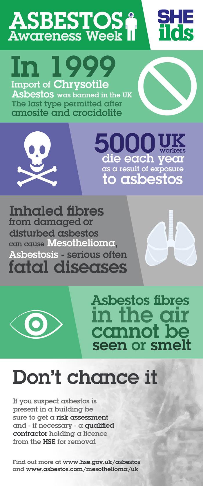 Asbestos Awareness Week April 2016