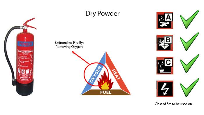 drypowder