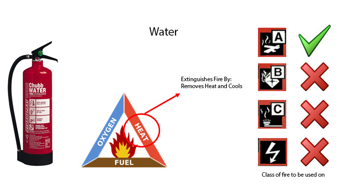 how fires get extinguished a short paper Learn more about the different types of fire by reading such as paper and wood these fires usually start are combustible and need to be extinguished with a.