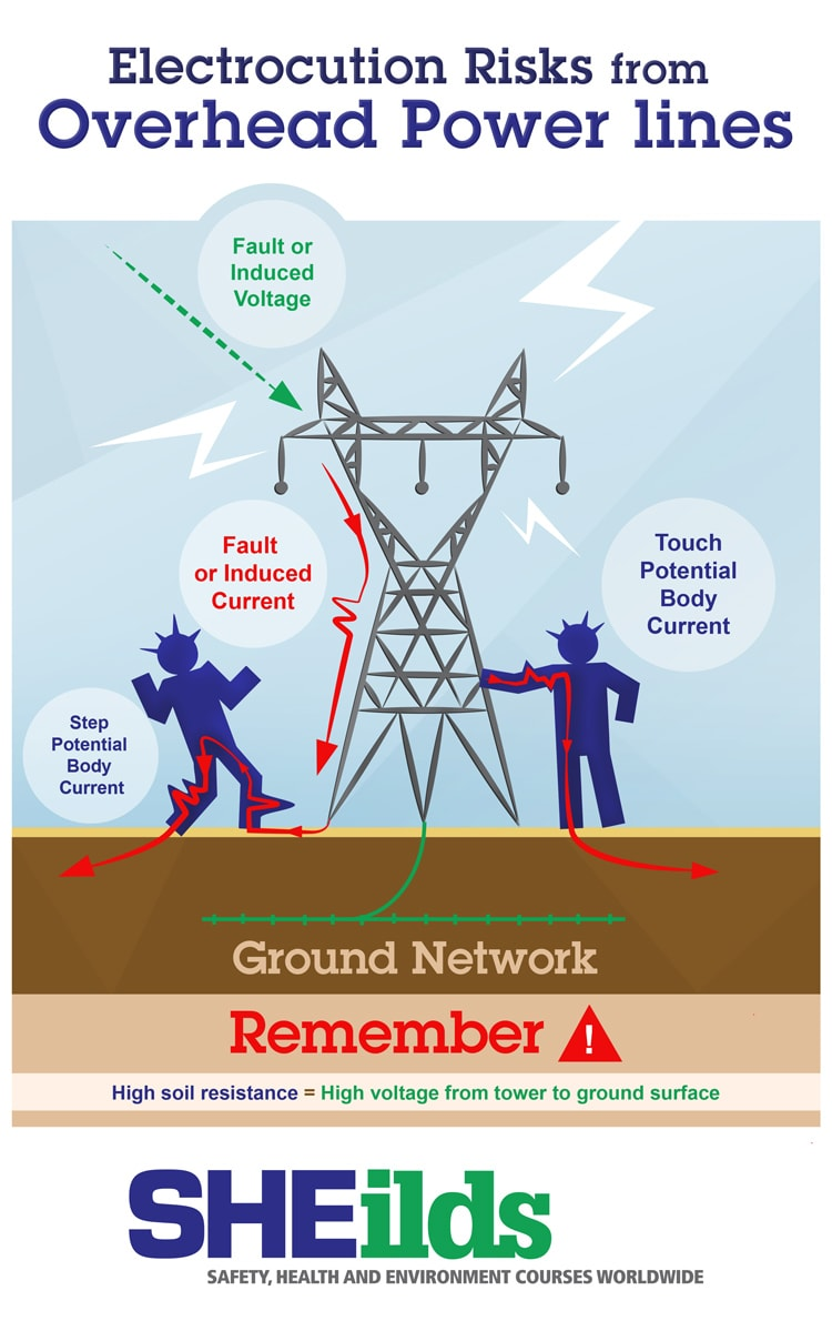 Pylon Safety Infographic Image