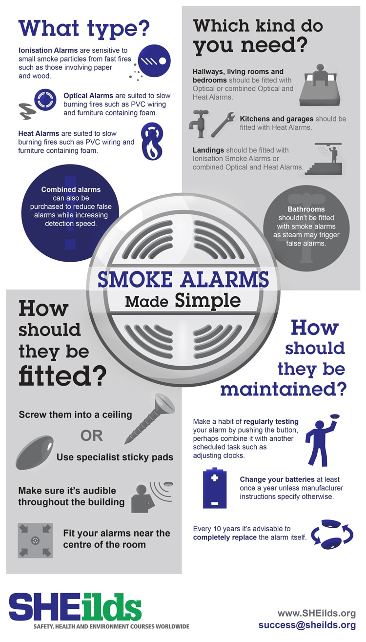 The SHEilds Smoke alarm infographic for safety - made simple