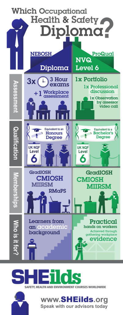 Diploma vs NVQ Infographic
