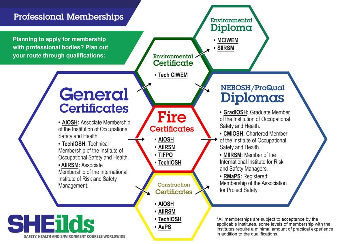 2020 Professional Memberships IOSH and NEBOSH